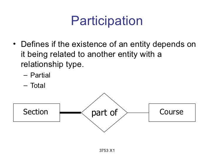 Participation• Defines if the existence of an entity depends on  it being related to another entity with a  relationship t...