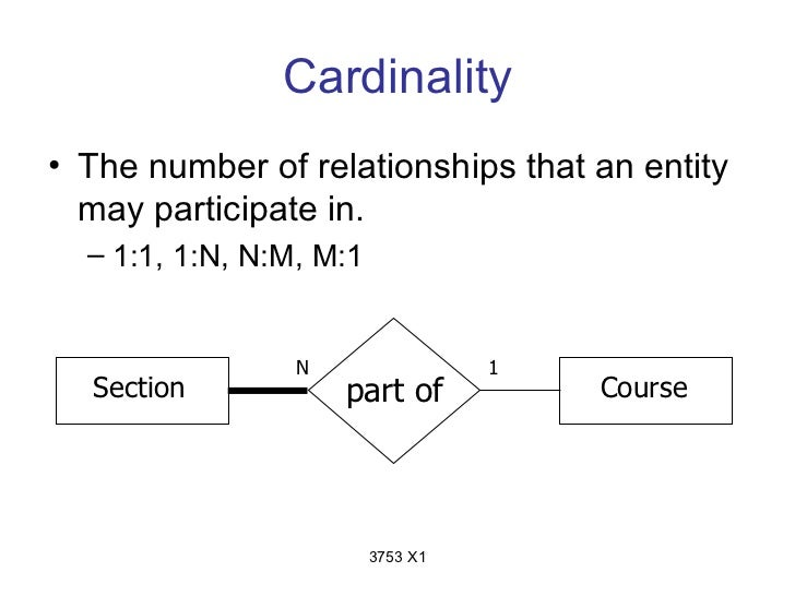Cardinality• The number of relationships that an entity  may participate in.  – 1:1, 1:N, N:M, M:1                 N      ...