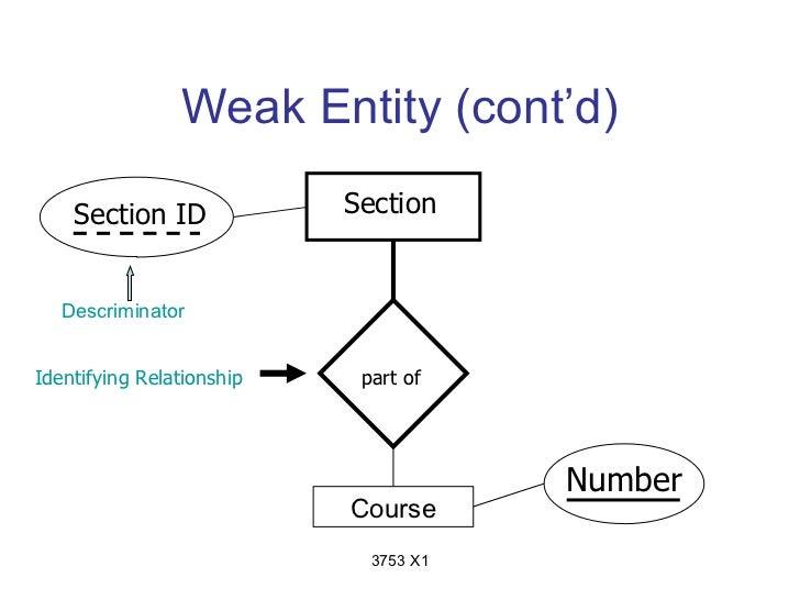 Weak Entity (cont'd)    Section ID             Section   DescriminatorIdentifying Relationship    part of                 ...
