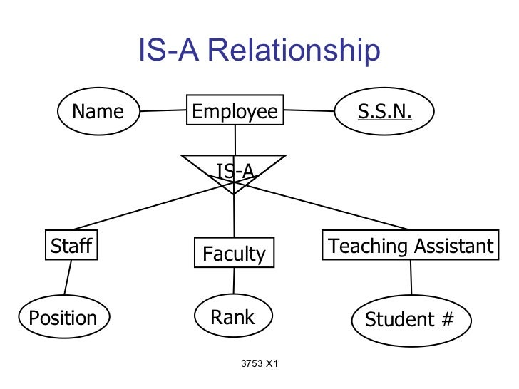 IS-A Relationship     Name      Employee          S.S.N.                 IS-A  Staff         Faculty       Teaching Assist...