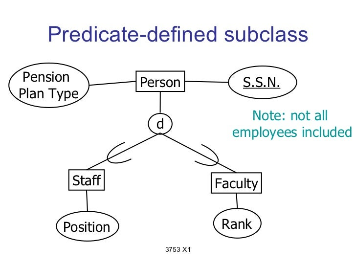 Predicate-defined subclass Pension         Person              S.S.N.Plan Type                                     Note: n...