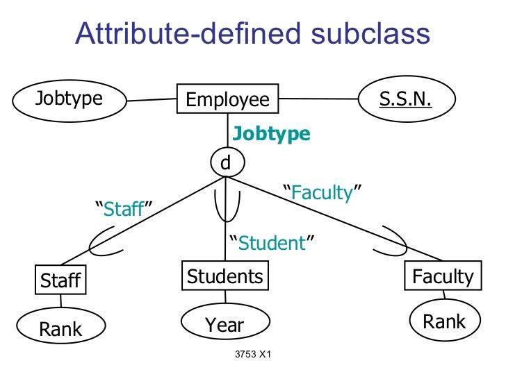 Attribute-defined subclassJobtype           Employee                     S.S.N.                         Jobtype           ...