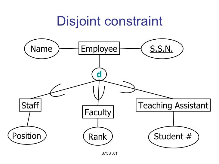 Disjoint constraint     Name       Employee          S.S.N.                    d  Staff                        Teaching As...