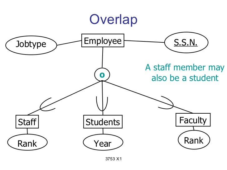 OverlapJobtype   Employee               S.S.N.                           A staff member may             o              als...