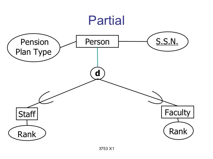 Partial Pension    Person       S.S.N.Plan Type              dStaff                      FacultyRank                      ...