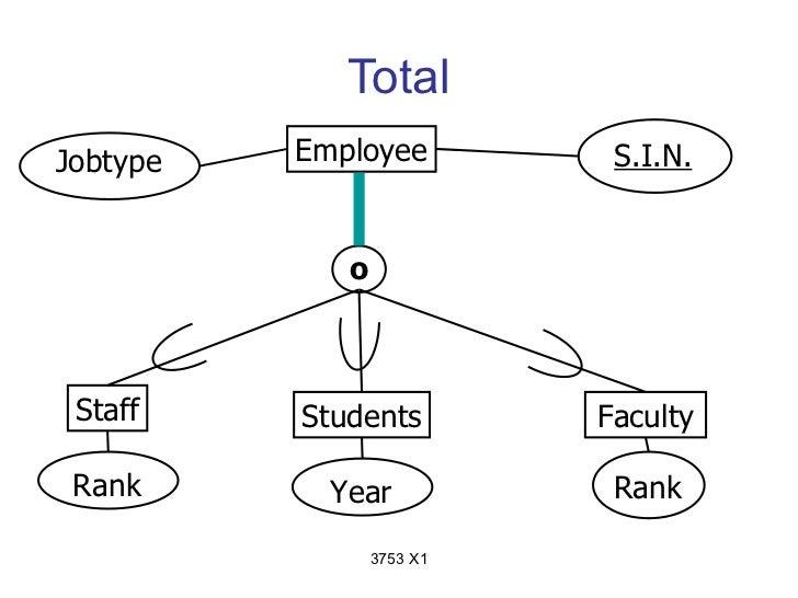 TotalJobtype   Employee          S.I.N.             o Staff    Students         Faculty Rank       Year            Rank   ...