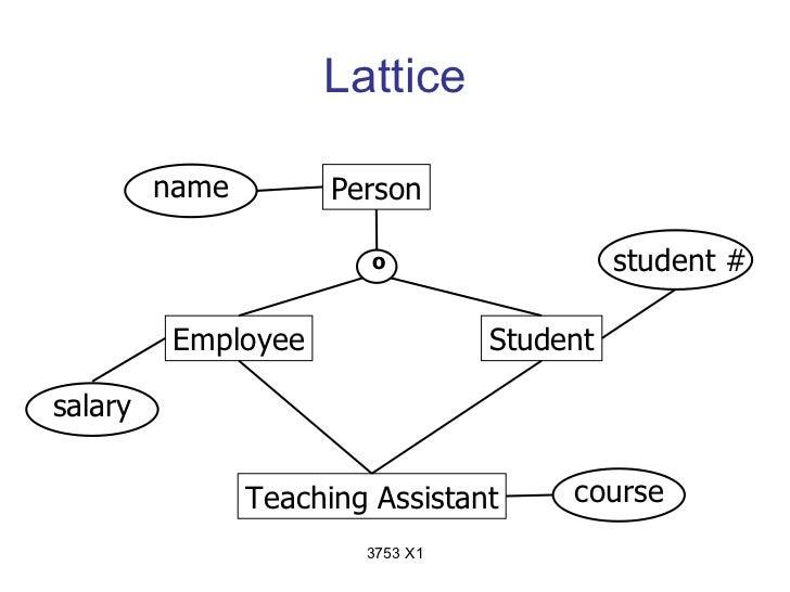 Lattice         name         Person                         o                  student #          Employee                ...