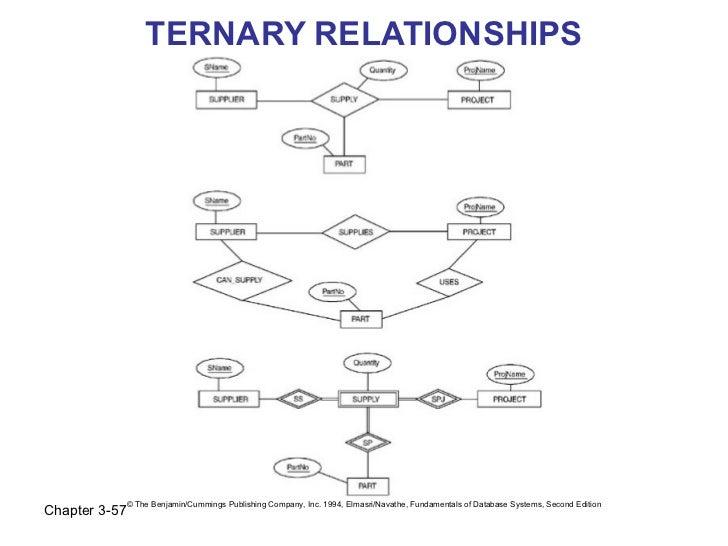TERNARY RELATIONSHIPS               © The Benjamin/Cummings Publishing Company, Inc. 1994, Elmasri/Navathe, Fundamentals o...