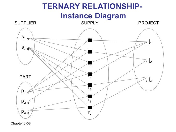 TERNARY RELATIONSHIP-                  Instance Diagram  SUPPLIER             SUPPLY      PROJECT      s1   q             ...