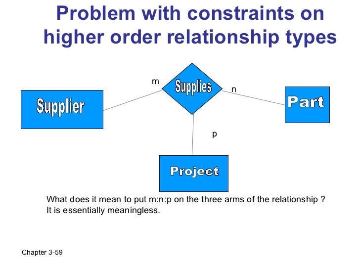 Problem with constraints on      higher order relationship types                                 m                        ...