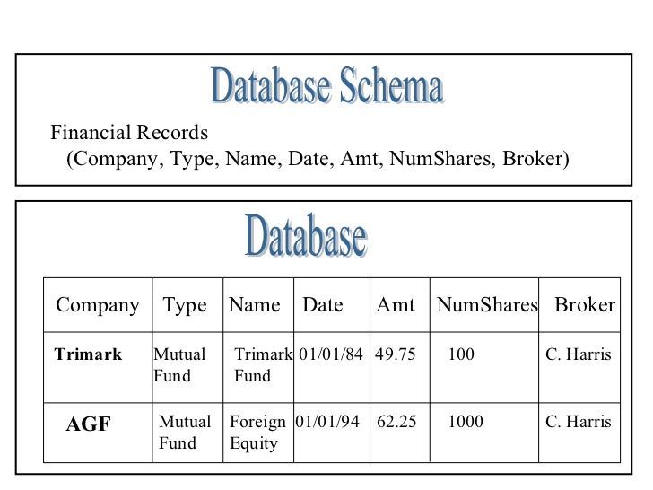 Financial Records  (Company, Type, Name, Date, Amt, NumShares, Broker)Company    Type     Name Date        Amt     NumShar...
