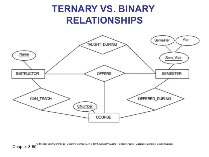 TERNARY VS. BINARY                              RELATIONSHIPS               © The Benjamin/Cummings Publishing Company, In...