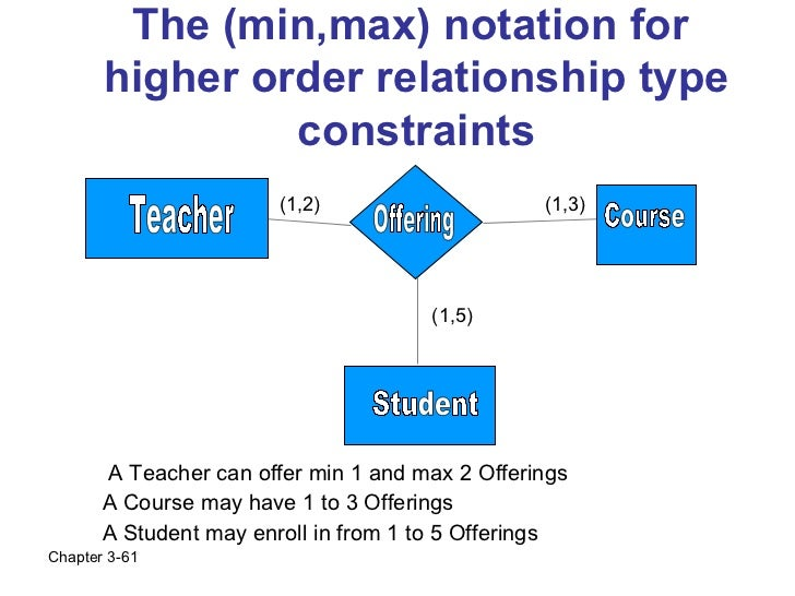 The (min,max) notation for       higher order relationship type                constraints                        (1,2)   ...