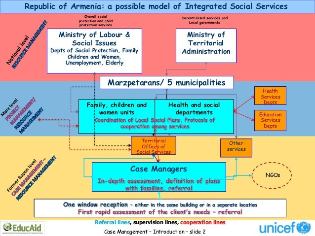Republic of Armenia: a possible model of Integrated Social Services                   Overall social                      ...