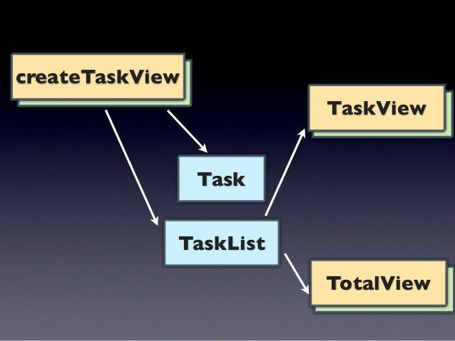 var CreateTaskView = Backbone.View.extend({  events: {    submit form: onSubmit  }, onSubmit: function() {   var $text = t...