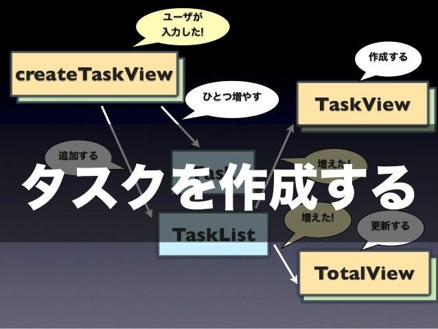 ユーザが            入力した!                                   作成するcreateTaskView                  ひとつ増やす                        ...