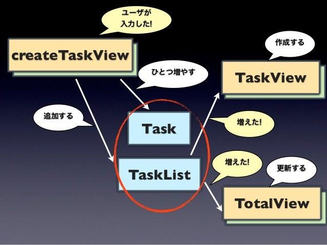 var taskList = new TaskList();// setup task listtaskList.on(add, function(task) {  var taskView = new TaskView({model: tas...