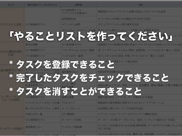 Samplehttp://tasklist-demo.herokuapp.com/