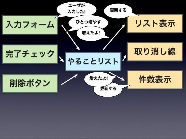 ソフトウェアアーキテクチャ ソフトウェア開発のためのパターン体系          http://www.amazon.co.jp/dp/4764902834