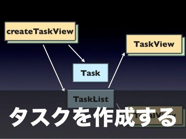 削除する     ユーザが削除ボタ                                       ン押した!createTaskView                  削除された!        TaskView       ...