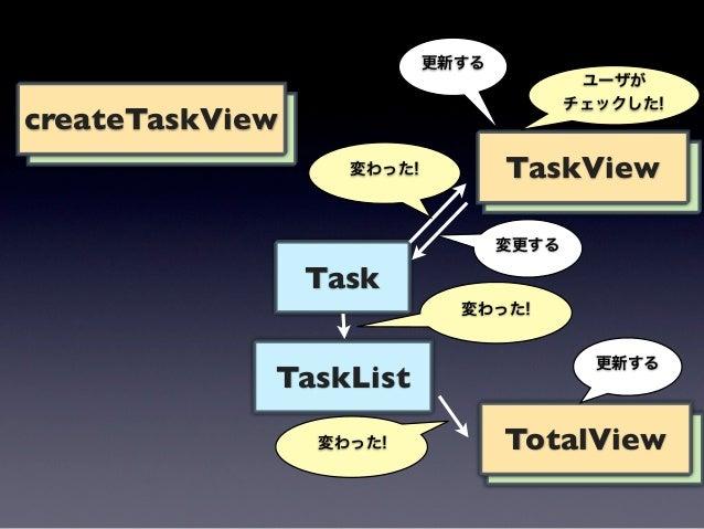 createTaskView                        TaskView                 Task             TaskListタスクを削除するdoneDeleteView            ...