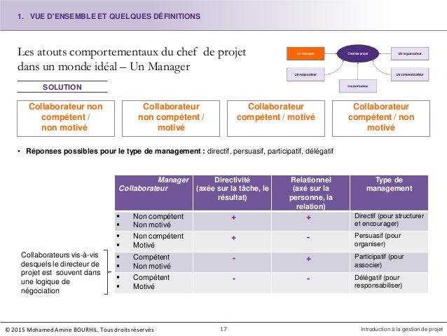 Les atouts comportementaux du chef de projet dans un monde idéal – Un Manager Collaborateur non compétent / non motivé Col...