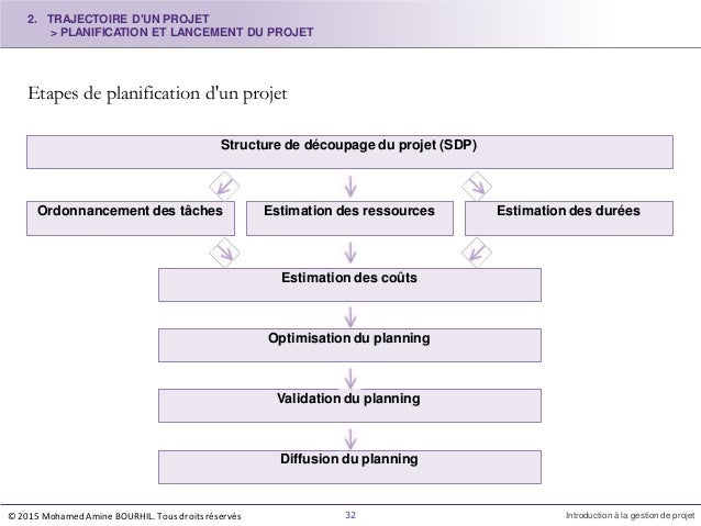 Etapes de planification d'un projet Structure de découpage du projet (SDP) Ordonnancement des tâches Estimation des ressou...