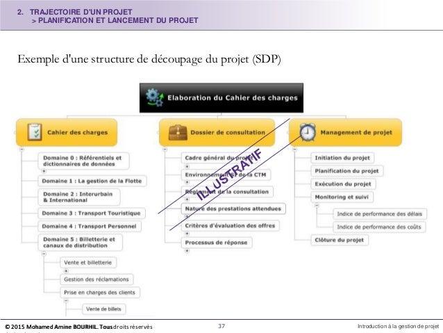 Exemple d'une structure de découpage du projet (SDP) 2. TRAJECTOIRE D'UN PROJET > PLANIFICATION ET LANCEMENT DU PROJET © 2...