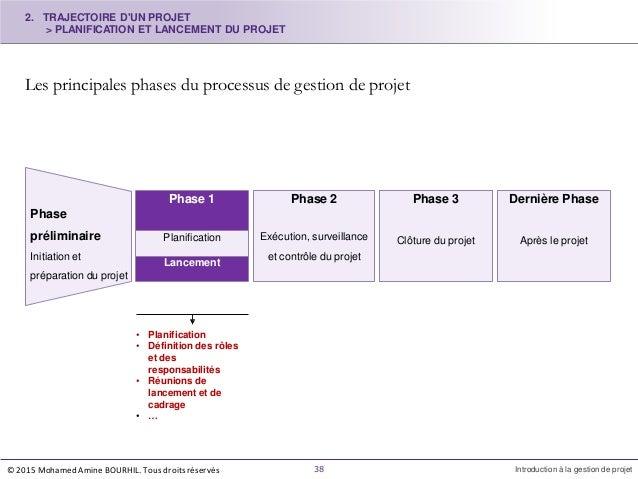 Les principales phases du processus de gestion de projet Phase 2 Exécution, surveillance et contrôle du projet Phase 3 Clô...