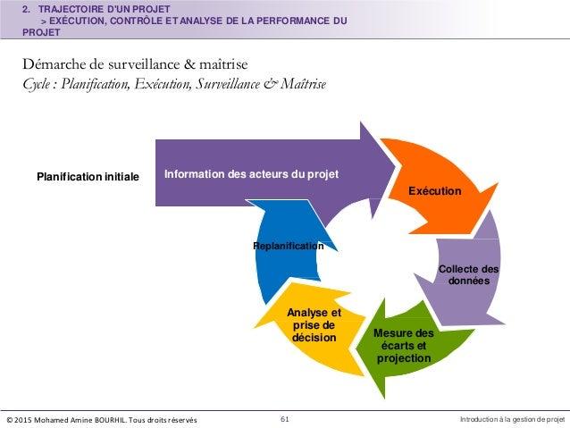 2. TRAJECTOIRE D'UN PROJET > EXÉCUTION, CONTRÔLE ET ANALYSE DE LA PERFORMANCE DU PROJET Démarche de surveillance & maîtris...