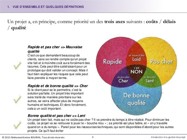Un projet a, en principe, comme priorité un des trois axes suivants : coûts / délais / qualité Rapide et pas cher => Mauva...