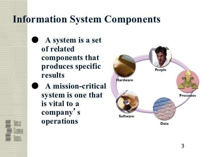 system elements data roles system development end users sy 1 from beginning to end: an overview of systems analysis and design 3  optional online chapter a the role of the systems analyst part two  the  transition from analysis to user-interface design 196  data contained within a  web page and a web-based application's perfor-  core components are  developed.