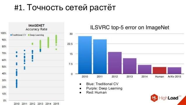#1. Точность сетей растёт ● Blue: Traditional CV ● Purple: Deep Learning ● Red: Human