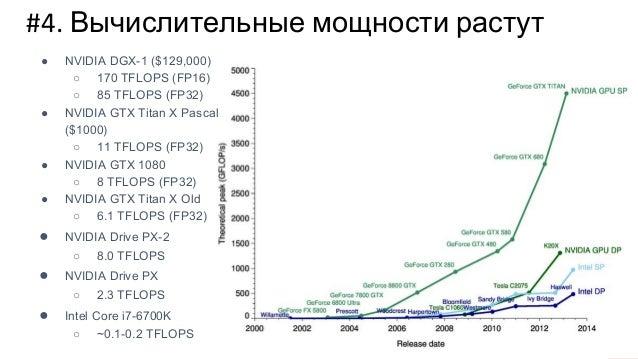 #4. Вычислительные мощности растут ● NVIDIA DGX-1 ($129,000) ○ 170 TFLOPS (FP16) ○ 85 TFLOPS (FP32) ● NVIDIA GTX Titan X P...