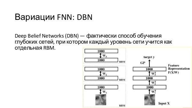 Вариации FNN: DBN Deep Belief Networks (DBN) — фактически способ обучения глубоких сетей, при котором каждый уровень сети ...