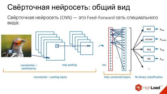 Свёрточная нейросеть: общий вид Свёрточная нейросеть (CNN) — это Feed-Forward сеть специального вида: