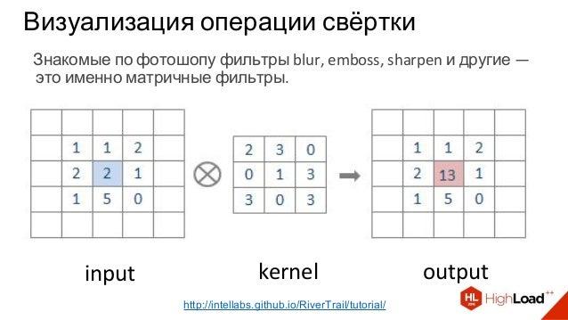 Визуализация операции свёртки input kernel output http://intellabs.github.io/RiverTrail/tutorial/ Знакомые по фотошопу фил...