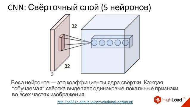 CNN: Свёрточный слой (5 нейронов) http://cs231n.github.io/convolutional-networks/ Веса нейронов — это коэффициенты ядра св...