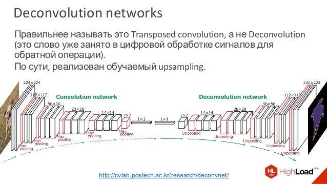 Правильнее называть это Transposed convolution, а не Deconvolution (это слово уже занято в цифровой обработке сигналов для...