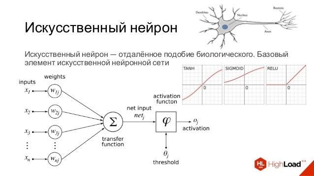 Искусственный нейрон Искусственный нейрон — отдалённое подобие биологического. Базовый элемент искусственной нейронной сети