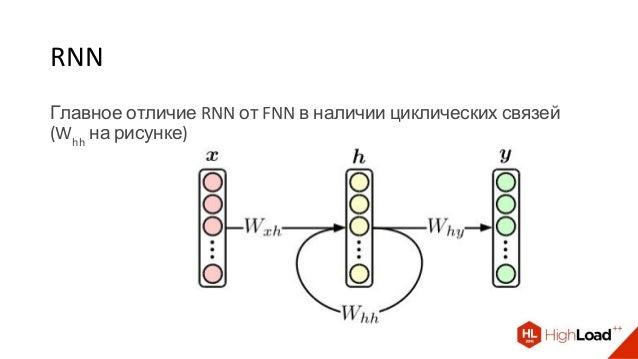 Главное отличие RNN от FNN в наличии циклических связей (Whh на рисунке) RNN