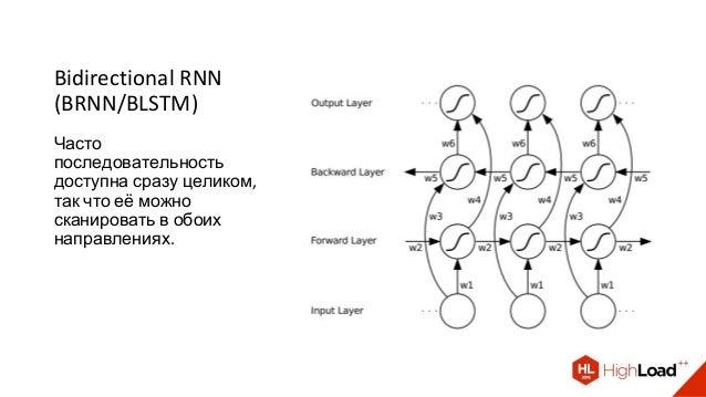 Bidirectional RNN (BRNN/BLSTM) Часто последовательность доступна сразу целиком, так что её можно сканировать в обоих напра...