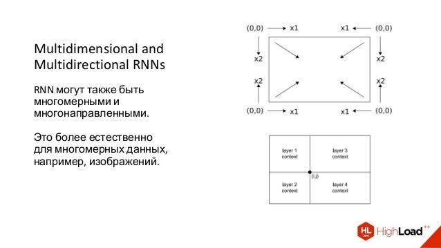 Multidimensional and Multidirectional RNNs RNN могут также быть многомерными и многонаправленными. Это более естественно д...