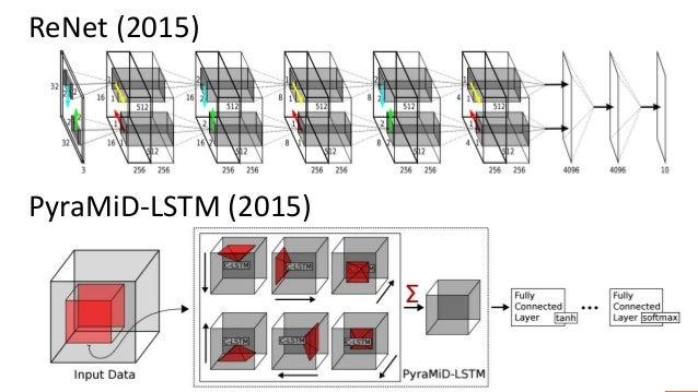 ReNet (2015) PyraMiD-LSTM (2015)