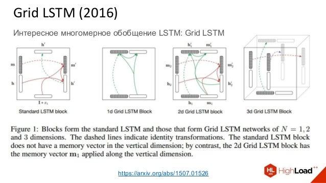 Grid LSTM (2016) Интересное многомерное обобщение LSTM: Grid LSTM https://arxiv.org/abs/1507.01526