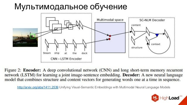 Мультимодальное обучение http://arxiv.org/abs/1411.2539 Unifying Visual-Semantic Embeddings with Multimodal Neural Languag...