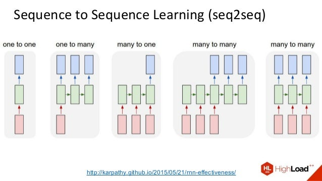Sequence to Sequence Learning (seq2seq) http://karpathy.github.io/2015/05/21/rnn-effectiveness/