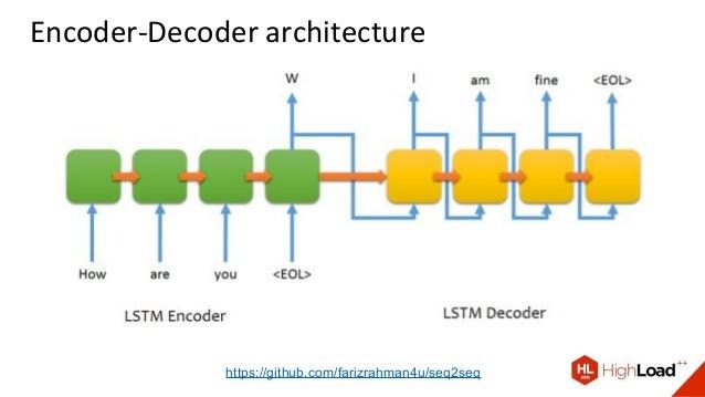 Encoder-Decoder architecture https://github.com/farizrahman4u/seq2seq