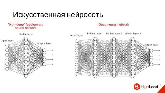Искусственная нейросеть