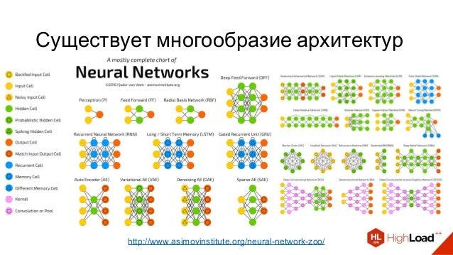 Существует многообразие архитектур http://www.asimovinstitute.org/neural-network-zoo/